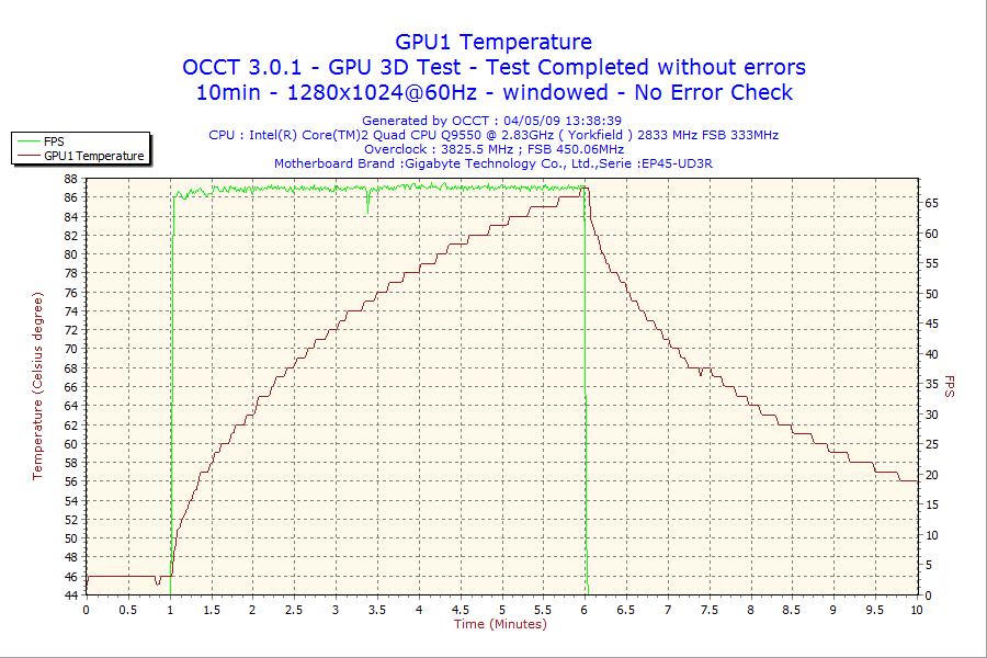 Antec P183 GPU温度